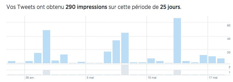 statistiques d'impressions
